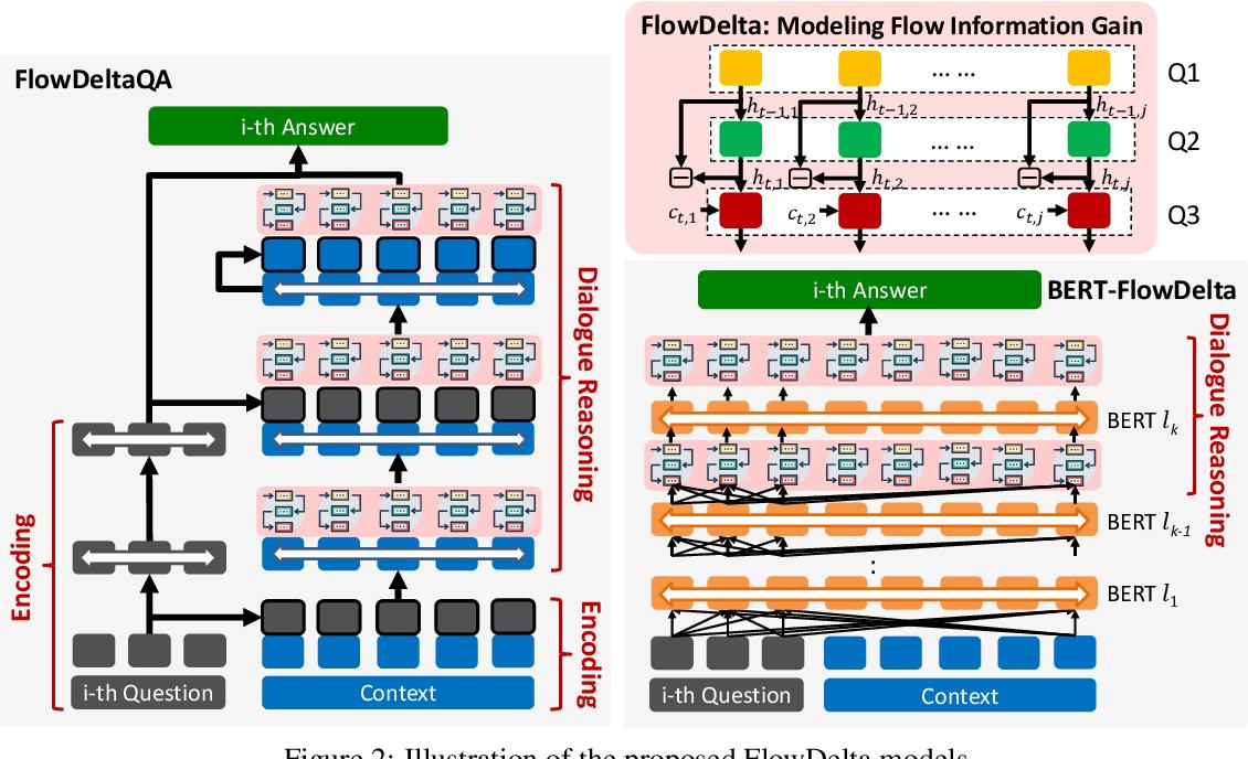 Figure 3 for FlowDelta: Modeling Flow Information Gain in Reasoning for Conversational Machine Comprehension