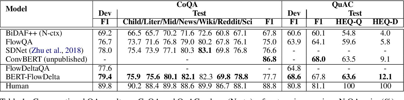Figure 2 for FlowDelta: Modeling Flow Information Gain in Reasoning for Conversational Machine Comprehension