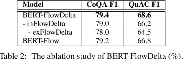 Figure 4 for FlowDelta: Modeling Flow Information Gain in Reasoning for Conversational Machine Comprehension