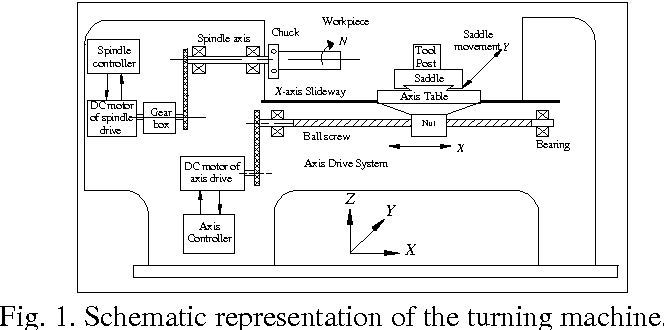Figure 1 From Block Diagram Model Of Lathe Machine