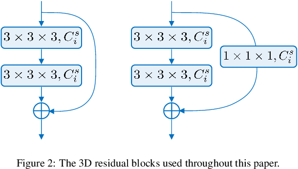 Figure 3 for Learning Efficient, Explainable and Discriminative Representations for Pulmonary Nodules Classification