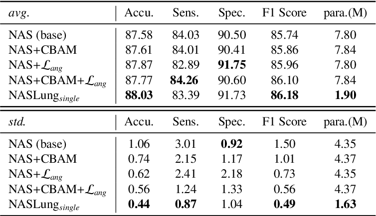 Figure 4 for Learning Efficient, Explainable and Discriminative Representations for Pulmonary Nodules Classification