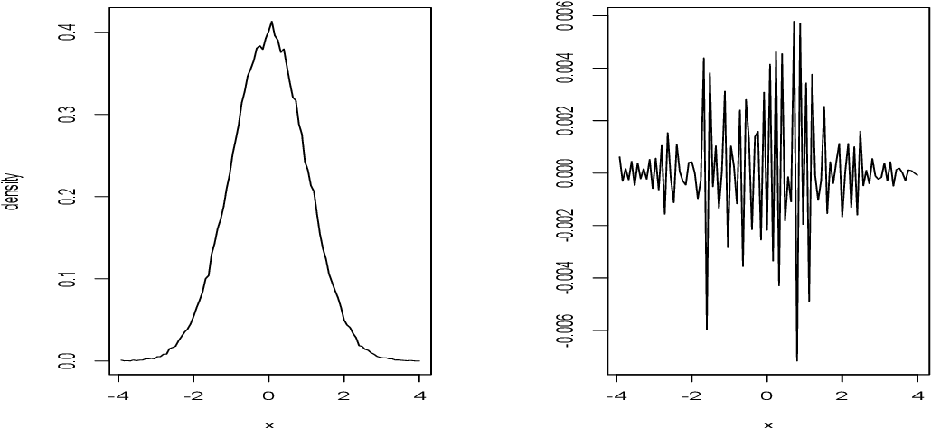 Figure 2 for On Integral Theorems: Monte Carlo Estimators and Optimal Functions