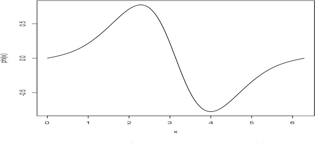 Figure 1 for On Integral Theorems: Monte Carlo Estimators and Optimal Functions