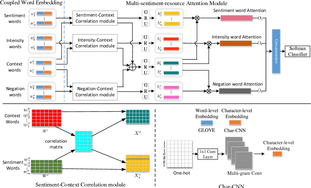 Figure 1 for A Multi-sentiment-resource Enhanced Attention Network for Sentiment Classification