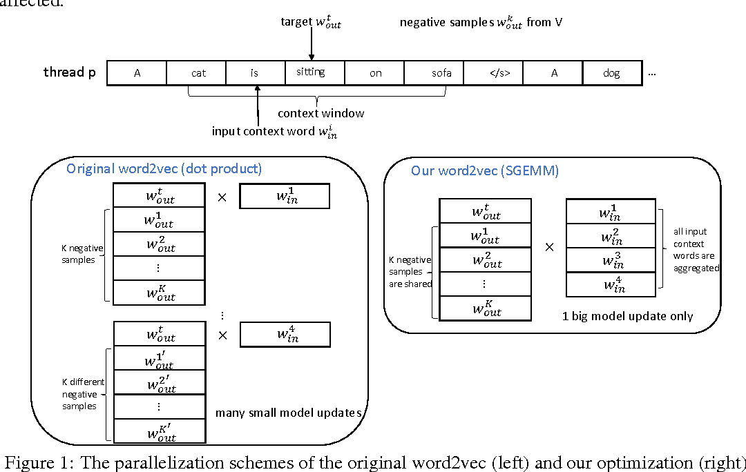 Figure 1 for Parallelizing Word2Vec in Multi-Core and Many-Core Architectures