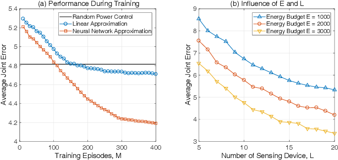 Figure 3 for Real-Time Fine-Grained Air Quality Sensing Networks in Smart City: Design, Implementation and Optimization