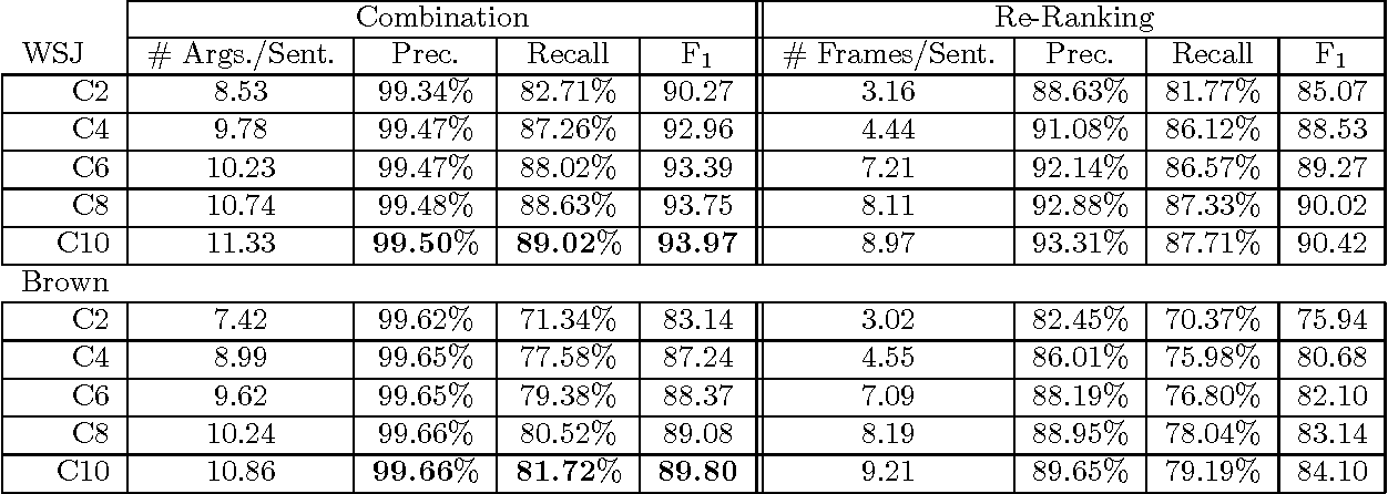 Table 11 from Combination Strategies for Semantic Role Labeling
