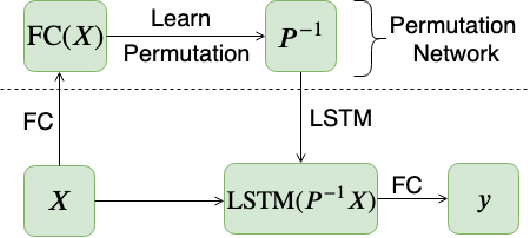 Figure 1 for Learning Functions over Sets via Permutation Adversarial Networks