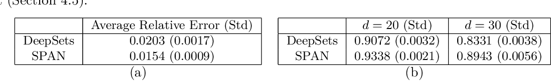 Figure 2 for Learning Functions over Sets via Permutation Adversarial Networks