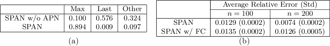 Figure 4 for Learning Functions over Sets via Permutation Adversarial Networks