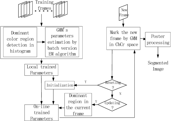 Figure 1. The proposed framework for playfield detection.