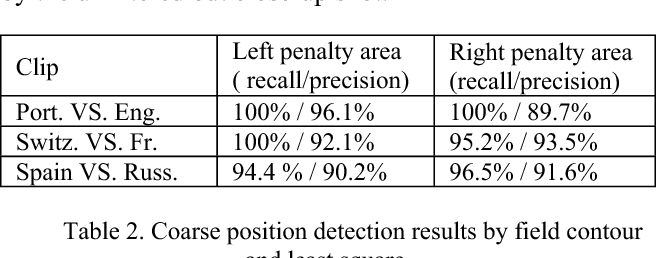 Table 2. Coarse position detection results by field contour and least square.