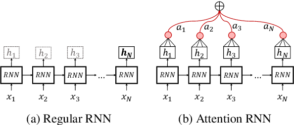 Figure 4 for NTUA-SLP at SemEval-2018 Task 1: Predicting Affective Content in Tweets with Deep Attentive RNNs and Transfer Learning