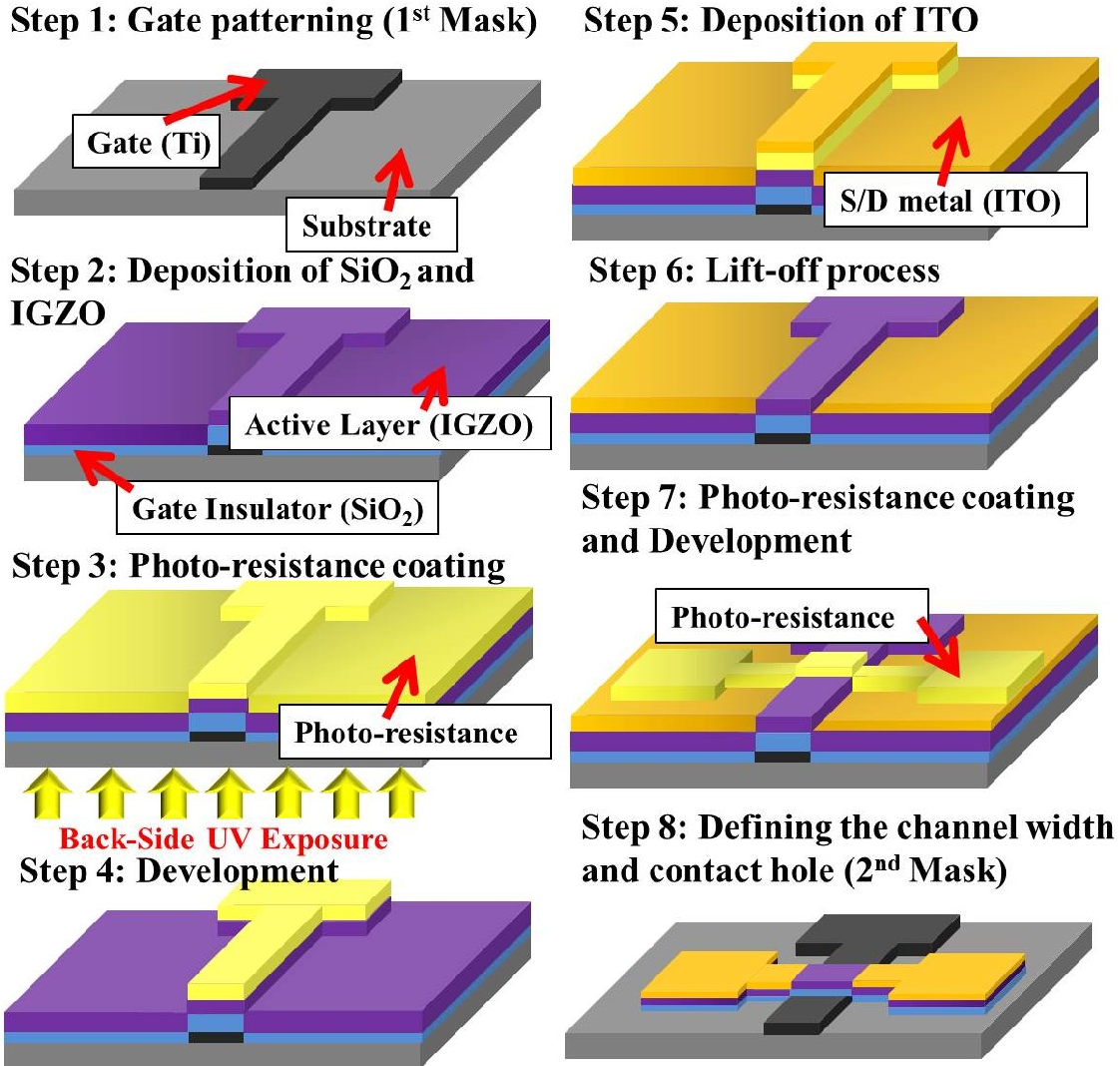Figure 1 from a self aligned a igzo thin film transistor using a new figure 1 publicscrutiny Image collections
