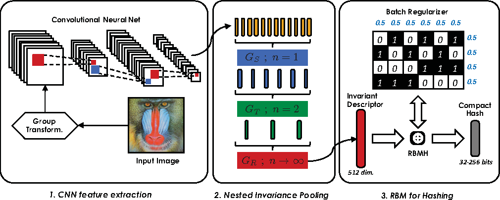 Figure 3 for Nested Invariance Pooling and RBM Hashing for Image Instance Retrieval