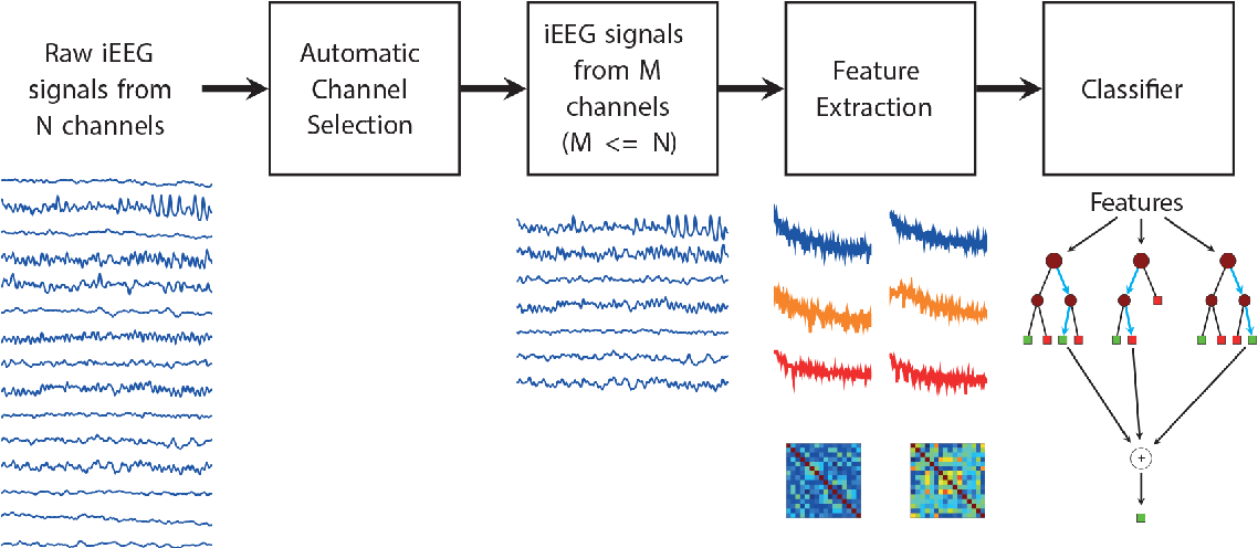 Figure 2 for Supervised Learning in Automatic Channel Selection for Epileptic Seizure Detection