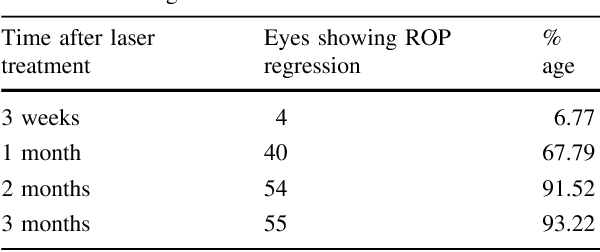 Table 3 ROP regression after laser treatment