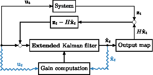 Figure 1 for An Invariant Linear Quadratic Gaussian controller for a simplified car