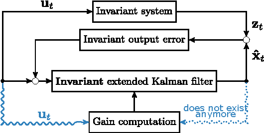 Figure 2 for An Invariant Linear Quadratic Gaussian controller for a simplified car