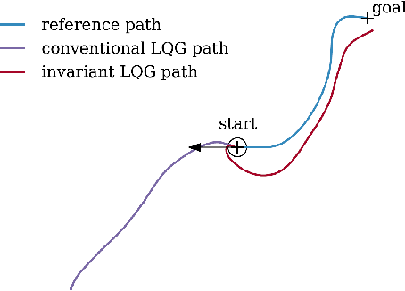 Figure 4 for An Invariant Linear Quadratic Gaussian controller for a simplified car