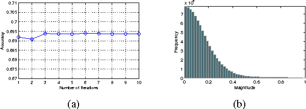 Figure 1 for Adaptive Affinity Matrix for Unsupervised Metric Learning