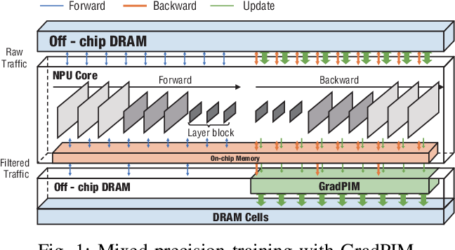 Figure 1 for GradPIM: A Practical Processing-in-DRAM Architecture for Gradient Descent