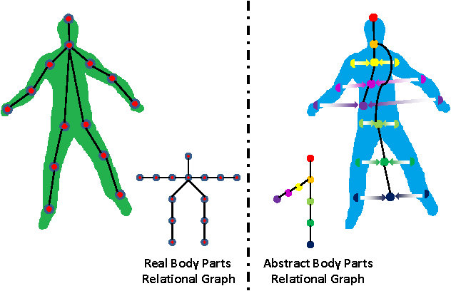 Figure 3 for A Framework for Human Pose Estimation in Videos