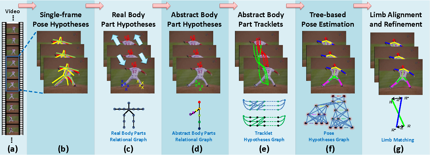Figure 4 for A Framework for Human Pose Estimation in Videos