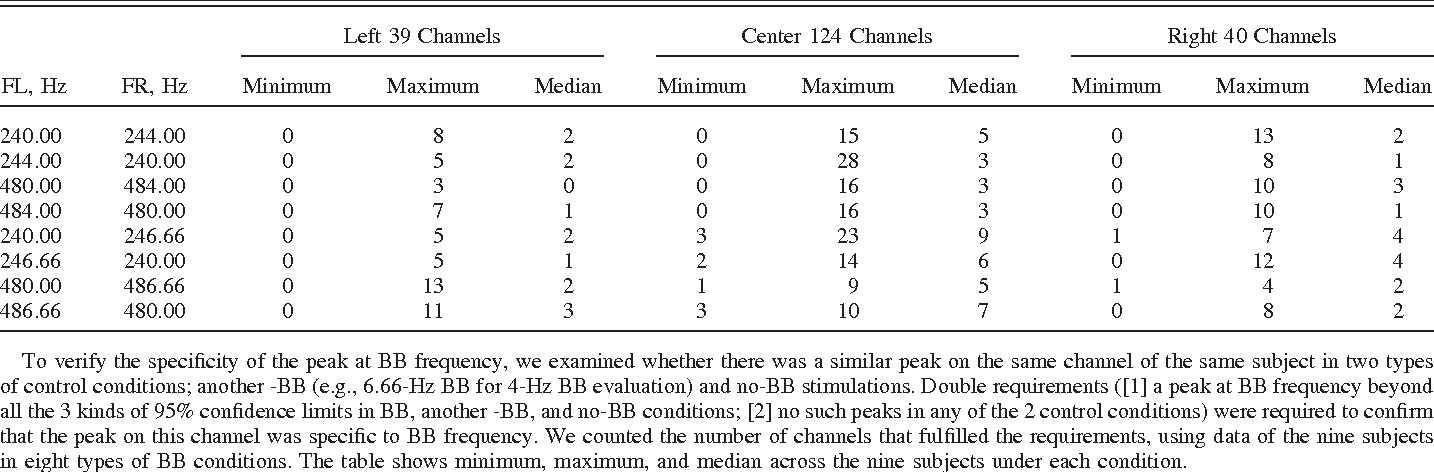 PDF] Neuromagnetic responses to binaural beat in human cerebral