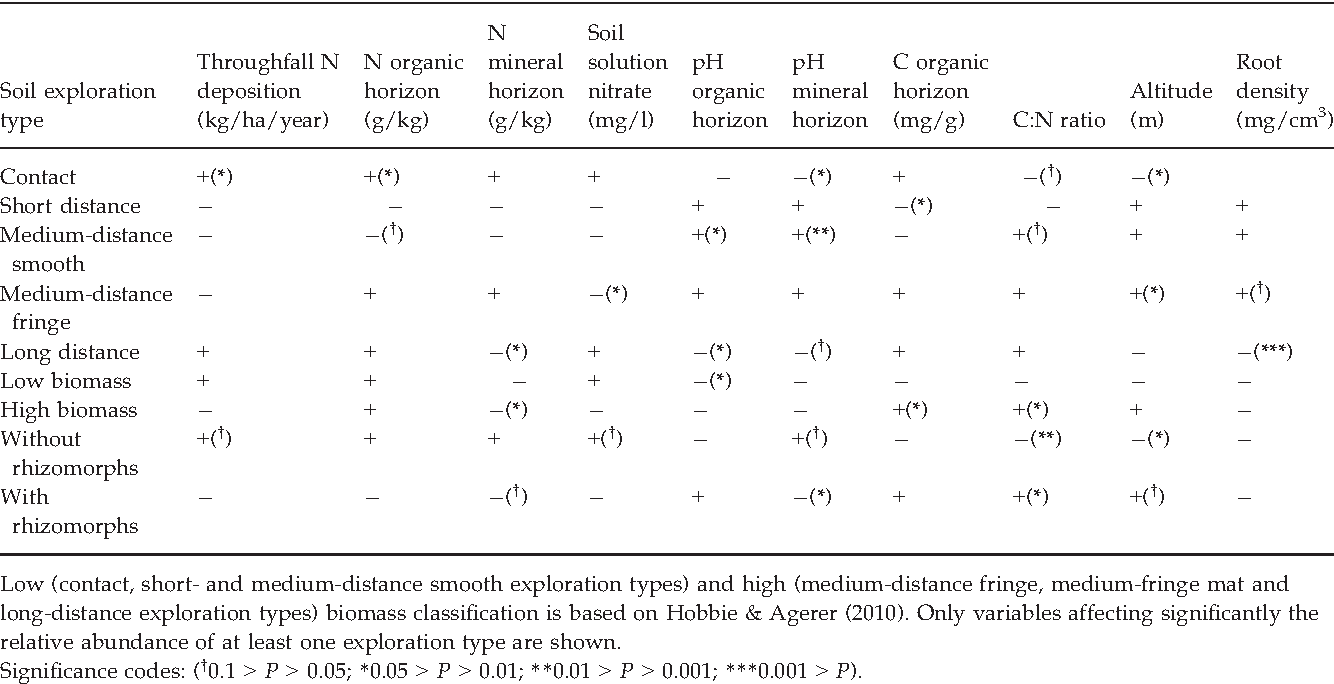 Table 4 Response of mycorrhizas with different exploration types to the environmental variables tested.