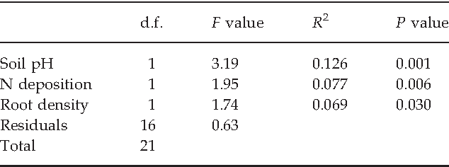 Table 2 Relative importance of pH in the organic soil horizon, throughfall N deposition and oak root density on the ectomycorrhizal communities across the 22 oak plots, as revealed from the Adonis function