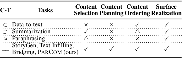 Figure 1 for Plan ahead: Self-Supervised Text Planning for Paragraph Completion Task