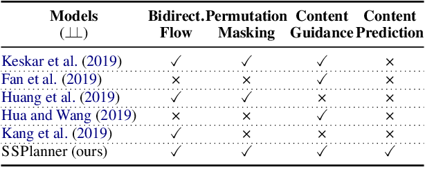 Figure 3 for Plan ahead: Self-Supervised Text Planning for Paragraph Completion Task