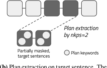 Figure 2 for Plan ahead: Self-Supervised Text Planning for Paragraph Completion Task