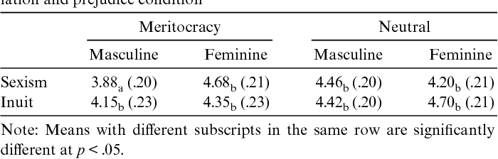 Table 3 from Priming meritocracy and the psychological
