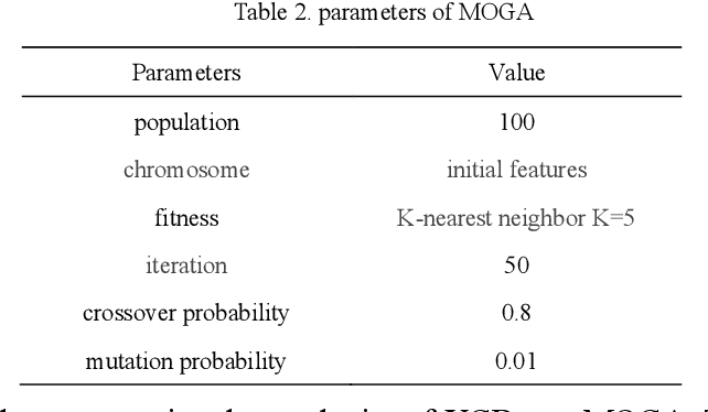 Figure 2 for Hybrid gene selection approach using XGBoost and multi-objective genetic algorithm for cancer classification