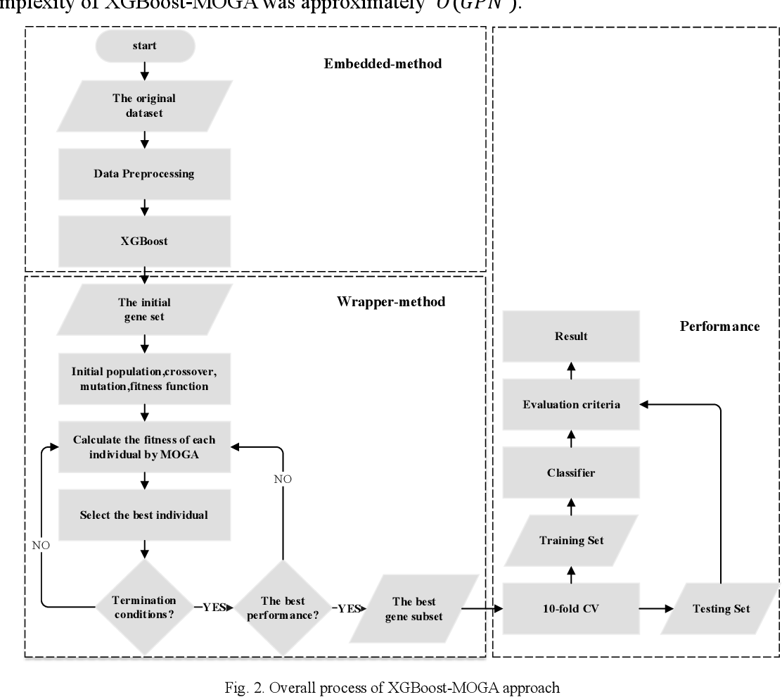Figure 3 for Hybrid gene selection approach using XGBoost and multi-objective genetic algorithm for cancer classification