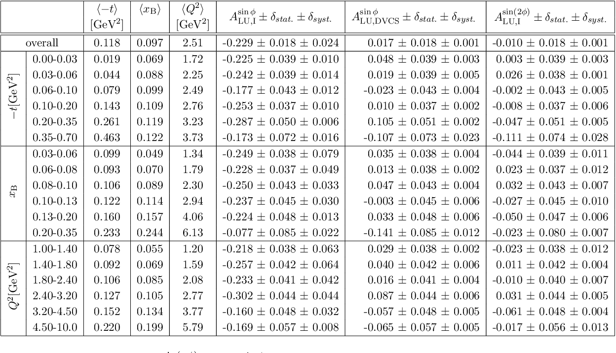 Table 5. Results of the A sin(nφ) LU,I and A sinφ LU,DVCS asymmetry amplitudes with statistical and systematic uncertainties and the average values of the kinematic variables from unpolarised hydrogen target data taken during 1996-2007 at Hermes for each −t, xB and Q2 bin. An additional 3.2 % scale uncertainty is present in the amplitudes due to the uncertainty of the beam polarisation measurement.