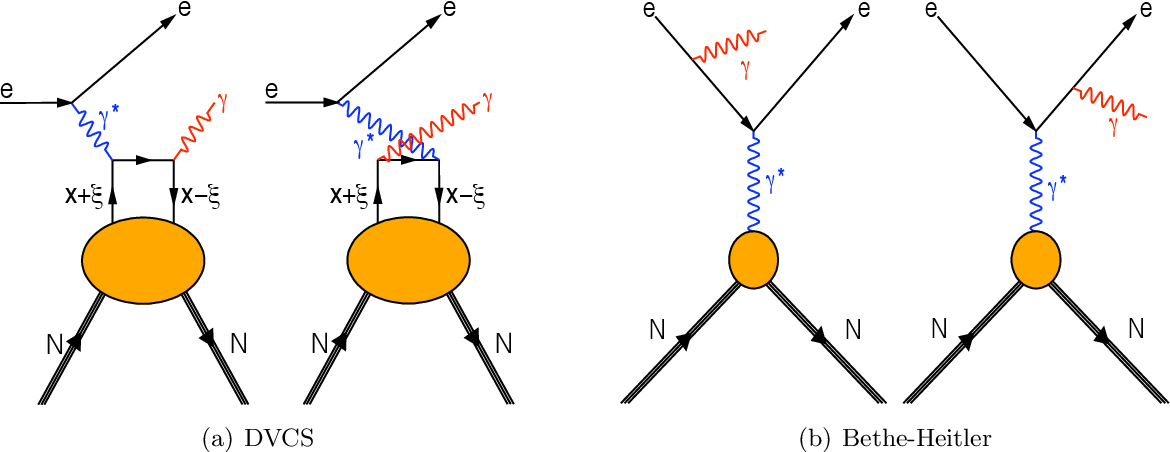 Figure 1. (a): The leading DVCS process in which an electron/positron (e) interacts with a quark in the nucleon (N) via a virtual photon (γ∗). The quark is found in the nucleon with longitudinal momentum fraction x+ ξ and emits a real photon (γ). The quark is absorbed by the nucleon with longitudinal momentum fraction x − ξ. (b): The leading Bethe-Heitler process, i.e. the emission of a real photon from the incoming or outgoing lepton. This process has the same initial and final states as DVCS.