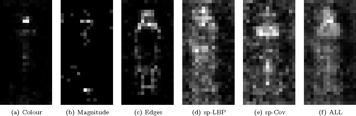Figure 4 for Strengthening the Effectiveness of Pedestrian Detection with Spatially Pooled Features