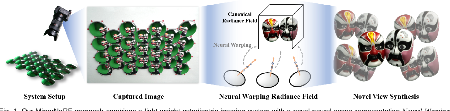 Figure 1 for MirrorNeRF: One-shot Neural Portrait RadianceField from Multi-mirror Catadioptric Imaging