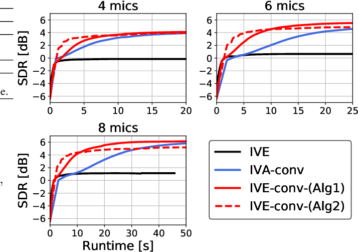 Figure 1 for Independent Vector Extraction for Joint Blind Source Separation and Dereverberation