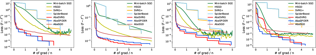 Figure 1 for Faster Stochastic Algorithms via History-Gradient Aided Batch Size Adaptation