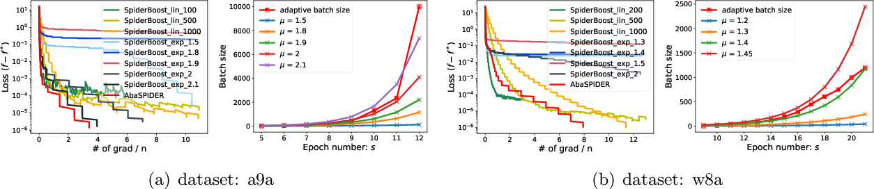 Figure 2 for Faster Stochastic Algorithms via History-Gradient Aided Batch Size Adaptation
