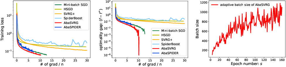 Figure 3 for Faster Stochastic Algorithms via History-Gradient Aided Batch Size Adaptation