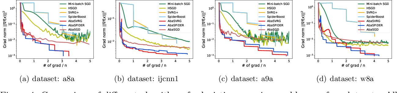 Figure 4 for Faster Stochastic Algorithms via History-Gradient Aided Batch Size Adaptation