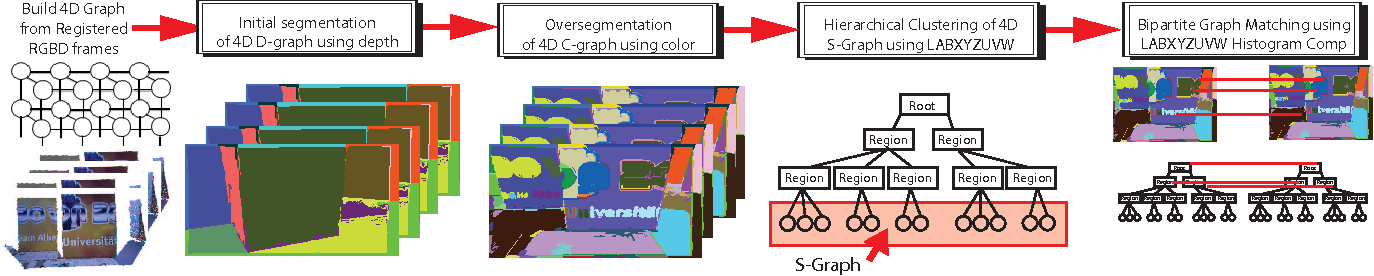 Figure 2 for Efficient Hierarchical Graph-Based Segmentation of RGBD Videos