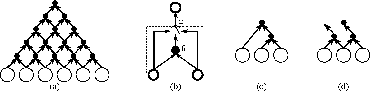 Figure 3 for On the Properties of Neural Machine Translation: Encoder-Decoder Approaches