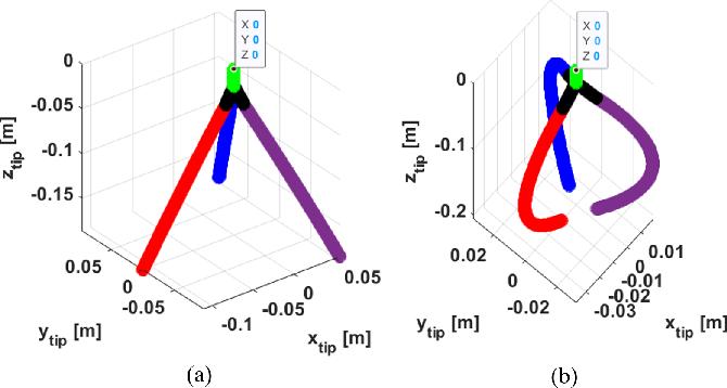 Figure 4 for A Novel Variable Stiffness Soft Robotic Gripper